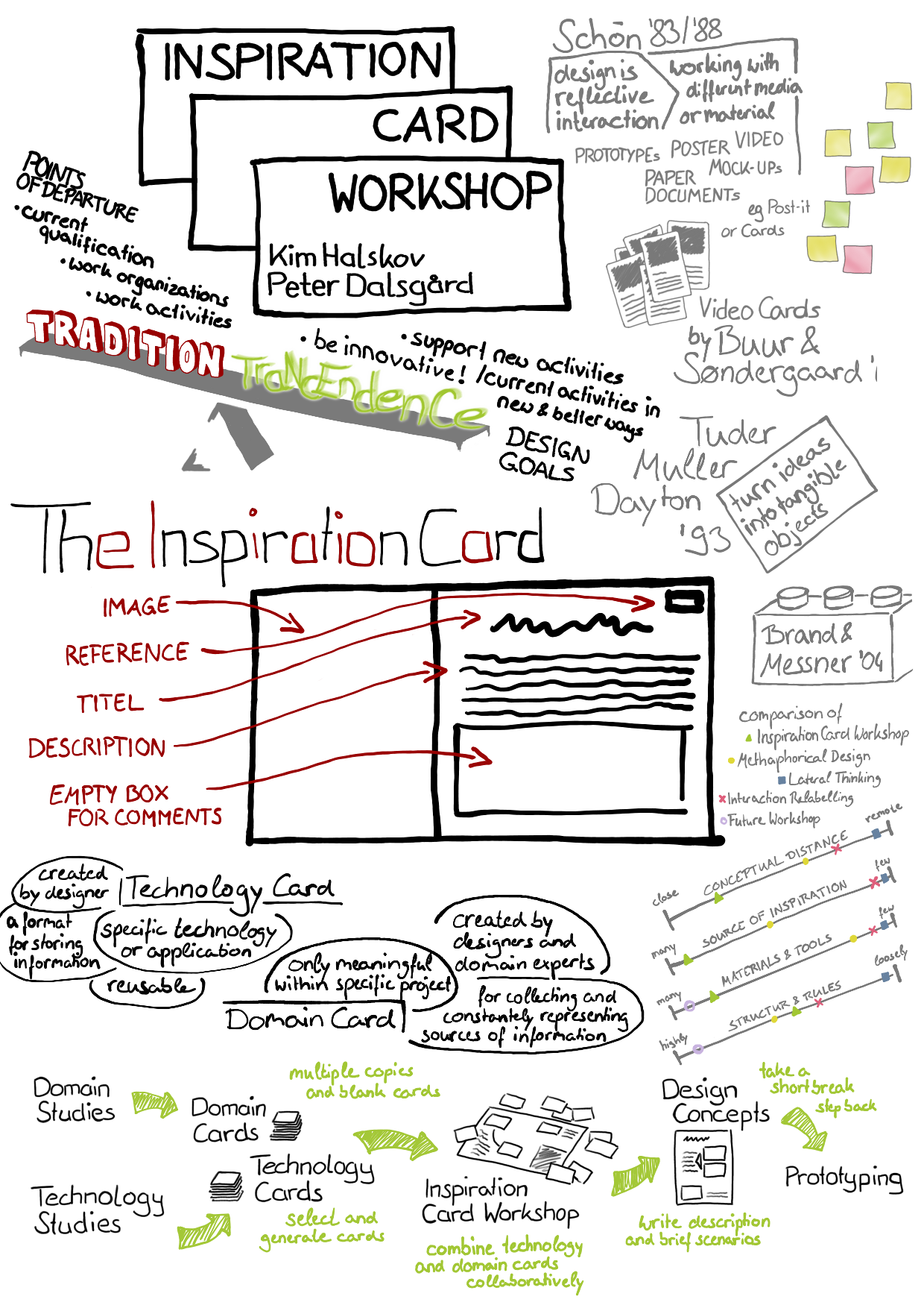 InspirationCardWorkshop_s