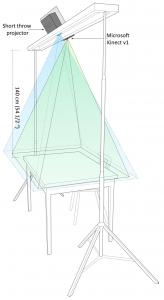Technical setup of Tangible Lights